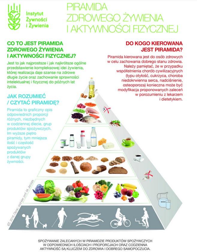 Piramida żywienia - najnowsze zalecenia
