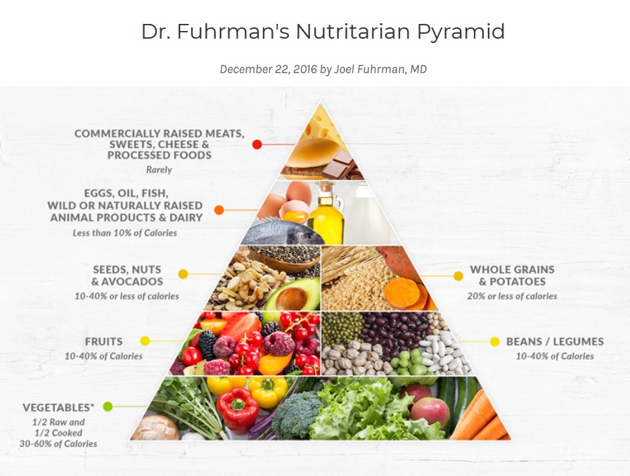 Piramida żywienia - najnowsze zalecenia.